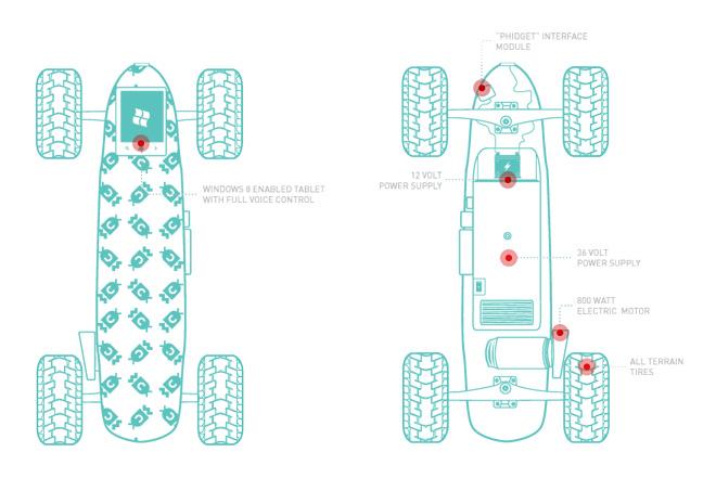 skate-board-commandé-par-la-pensée