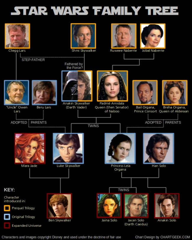star-wars-genealogie